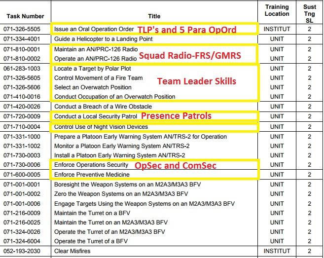 Infantry common tasks level 2-2