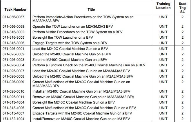 Infantry common tasks level 2-4